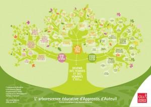 arborescence_educative_AA