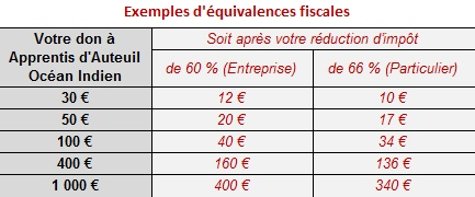 tableau_equivalences-fiscales